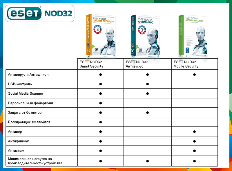 ESET NOD32 Антивирус. Small Business Pack (15 ПК, 1 год)